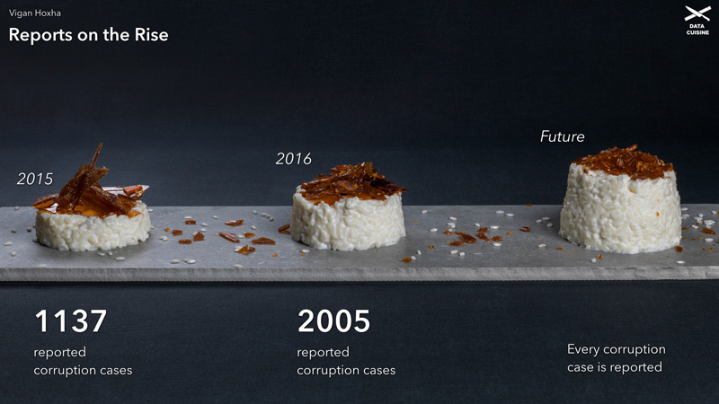 Tasty Data Visualisations. Literally.